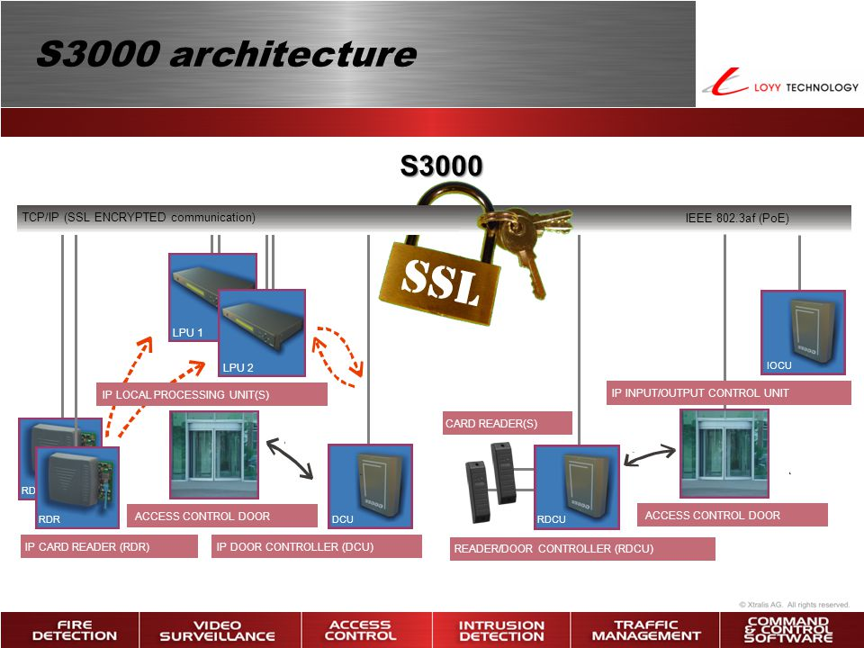 SSL S3000 architecture S3000 TCP/IP (SSL ENCRYPTED communication)