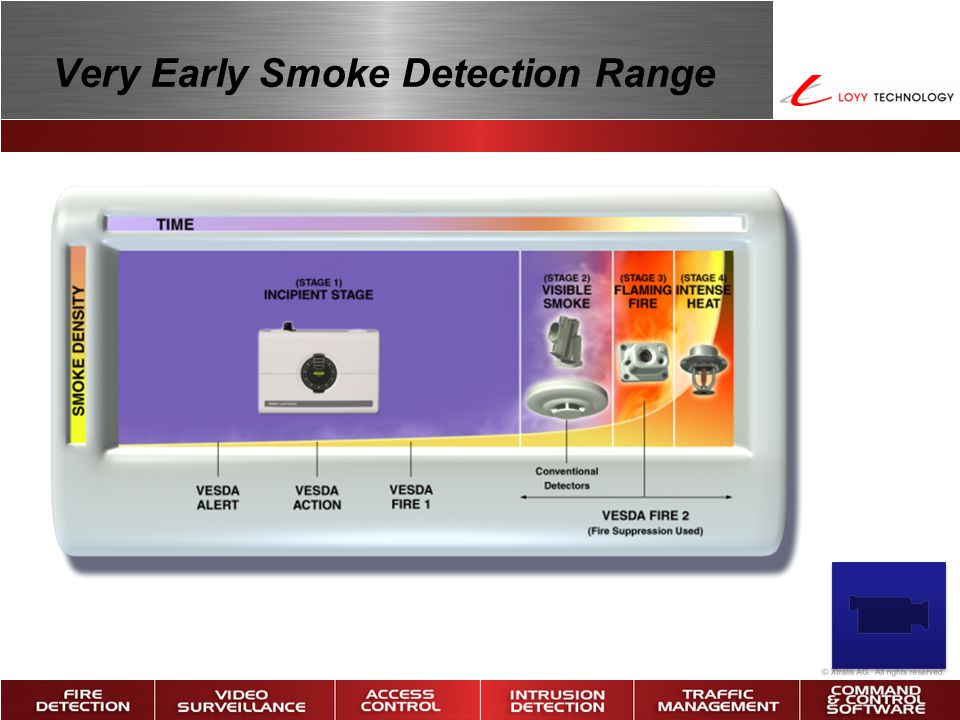 Very Early Smoke Detection Range