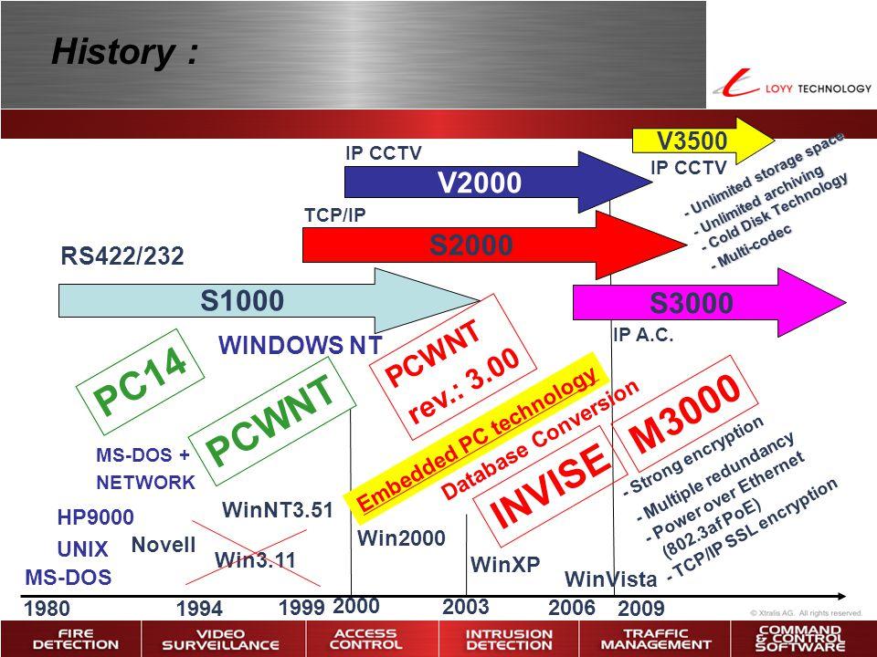 PC14 M3000 PCWNT INVISE History : V2000 S2000 S1000 S3000 PCWNT