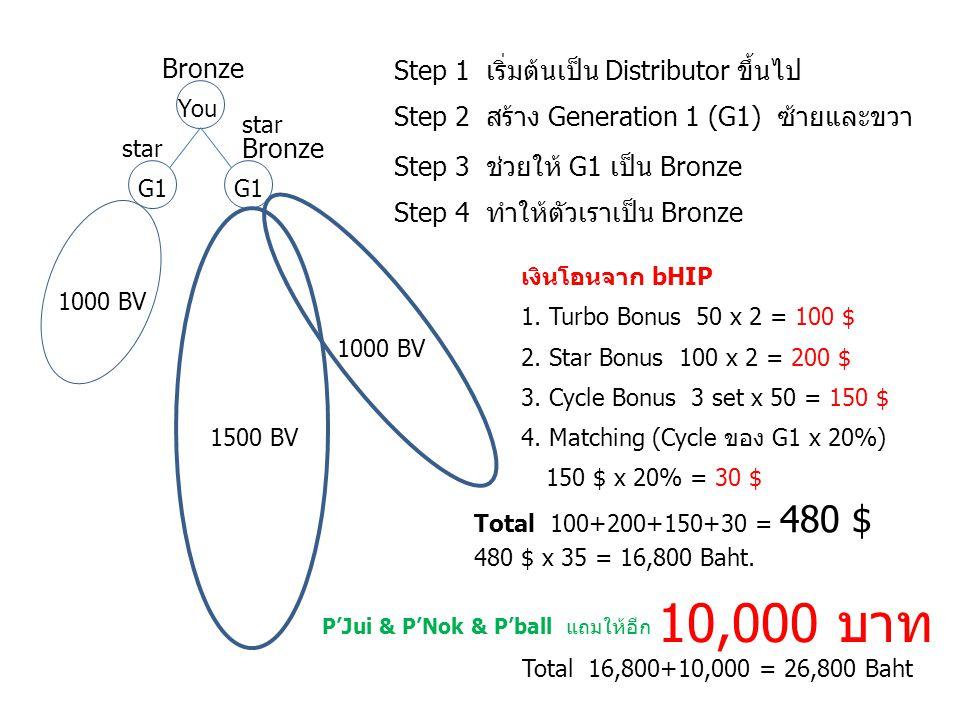 10,000 บาท Bronze Step 1 เริ่มต้นเป็น Distributor ขึ้นไป