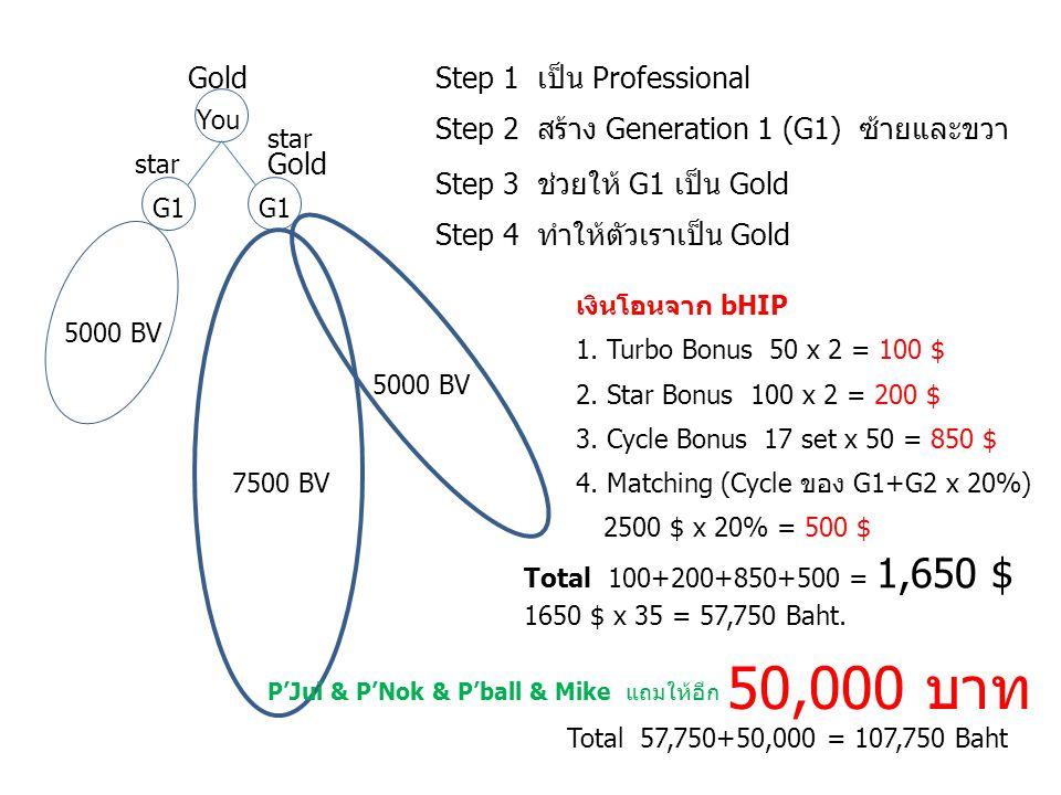50,000 บาท Gold Step 1 เป็น Professional