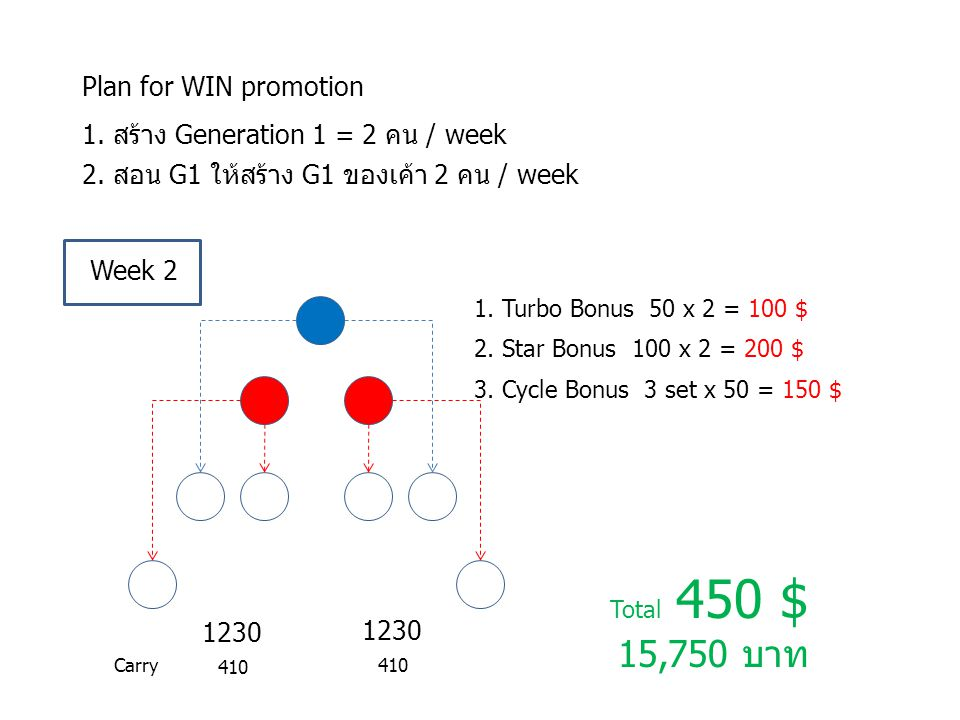 15,750 บาท Plan for WIN promotion 1. สร้าง Generation 1 = 2 คน / week