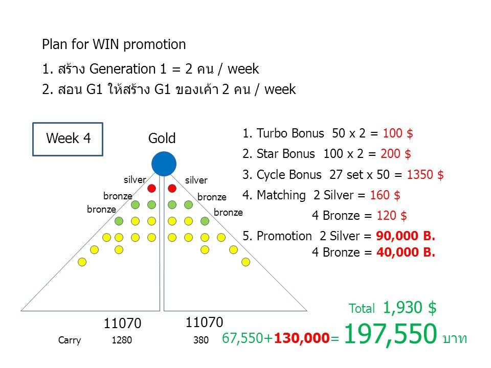 1. สร้าง Generation 1 = 2 คน / week