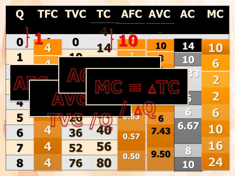 AC = AFC + AVC AFC = TFC /Q TC = TFC + TVC MC = TC / Q AVC = TVC /Q