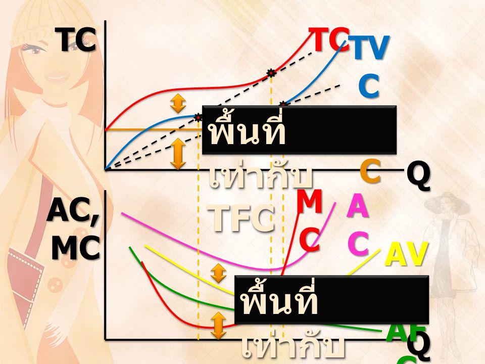 พื้นที่เท่ากับ TFC พื้นที่เท่ากับ AFC TC AC, MC Q TC TVC TFC MC AC AVC