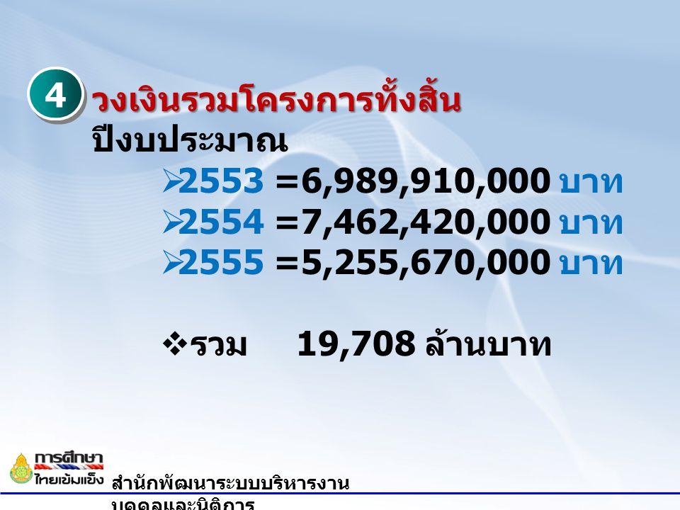 วงเงินรวมโครงการทั้งสิ้น ปีงบประมาณ 2553 =6,989,910,000 บาท