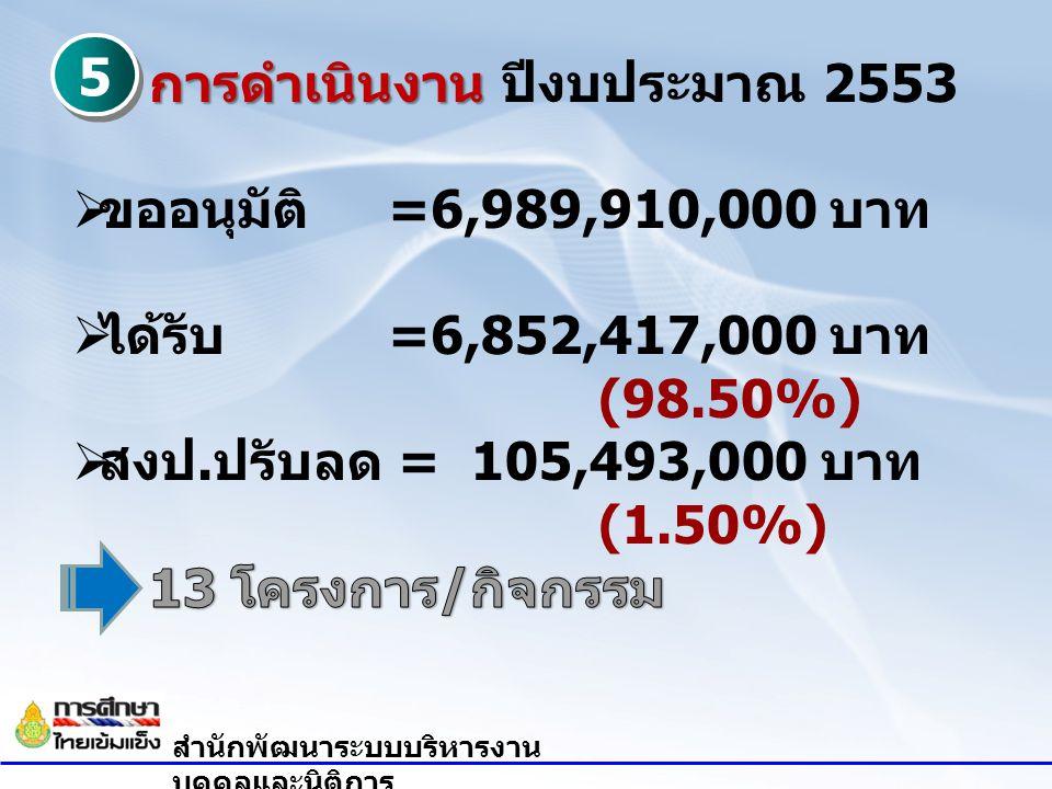 การดำเนินงาน ปีงบประมาณ 2553 ขออนุมัติ =6,989,910,000 บาท