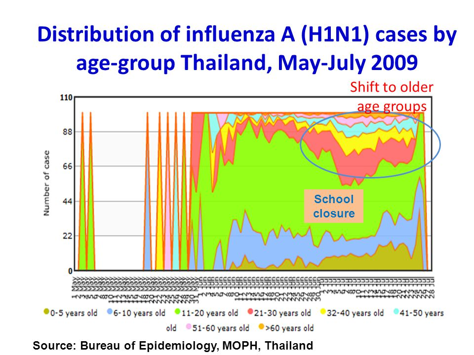 Distribution of influenza A (H1N1) cases by age-group Thailand, May-July 2009
