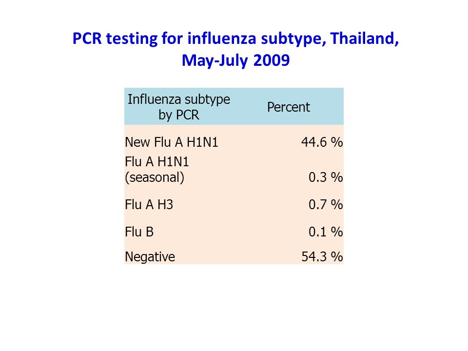 PCR testing for influenza subtype, Thailand,