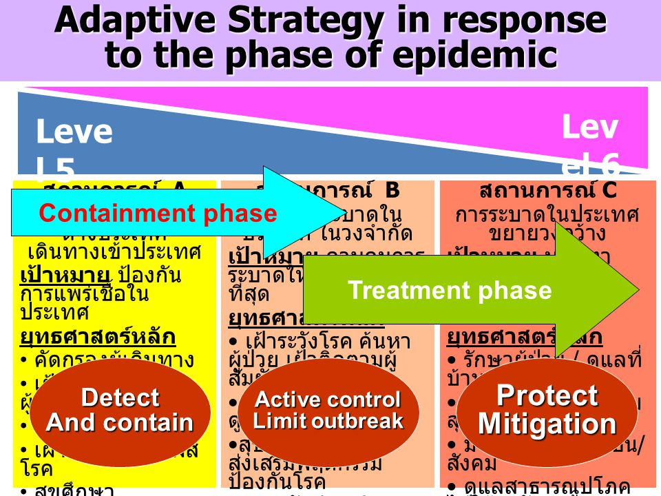 Adaptive Strategy in response to the phase of epidemic