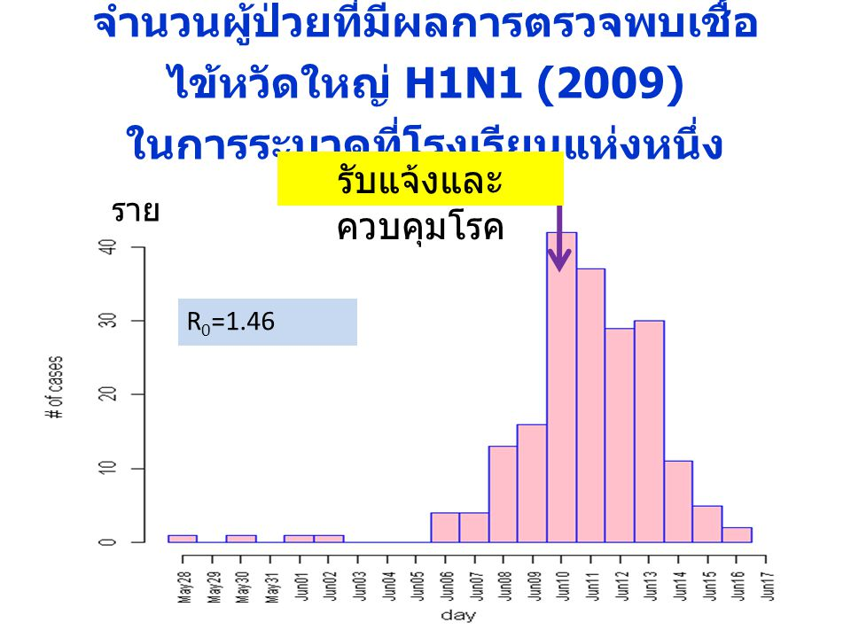 จำนวนผู้ป่วยที่มีผลการตรวจพบเชื้อไข้หวัดใหญ่ H1N1 (2009) ในการระบาดที่โรงเรียนแห่งหนึ่ง