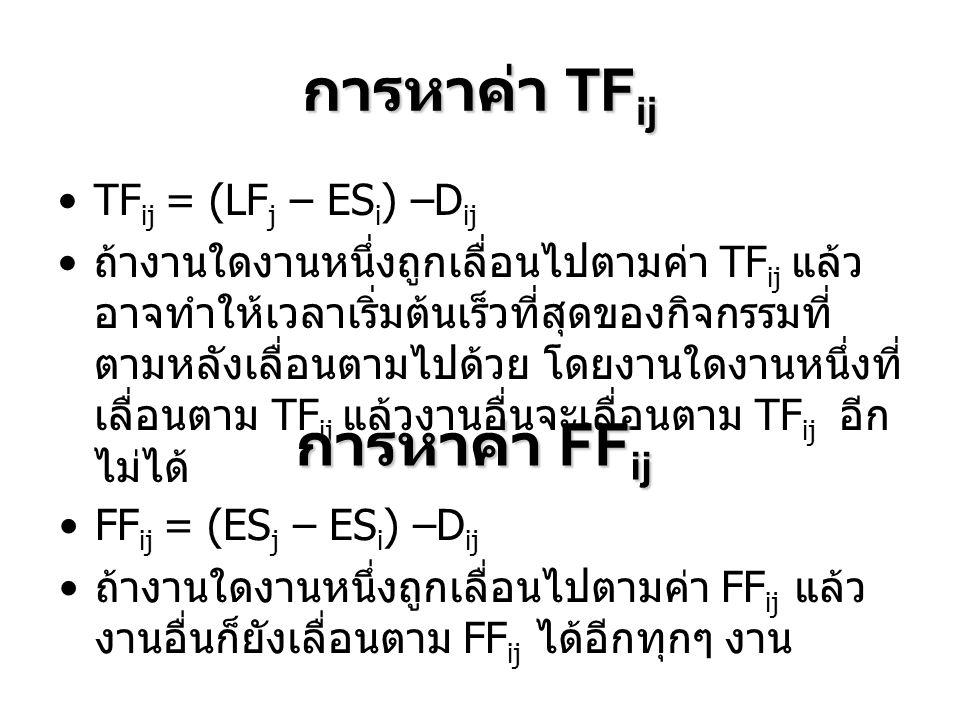 การหาค่า TFij การหาค่า FFij