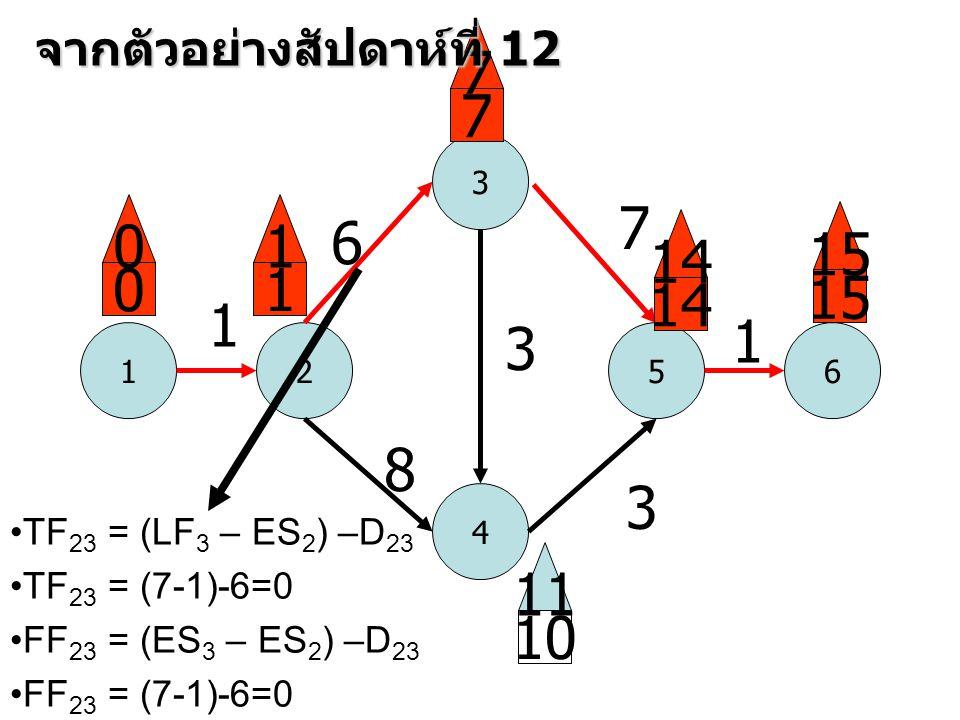 7 7 7 1 6 15 14 1 15 14 1 1 3 8 3 11 10 จากตัวอย่างสัปดาห์ที่ 12