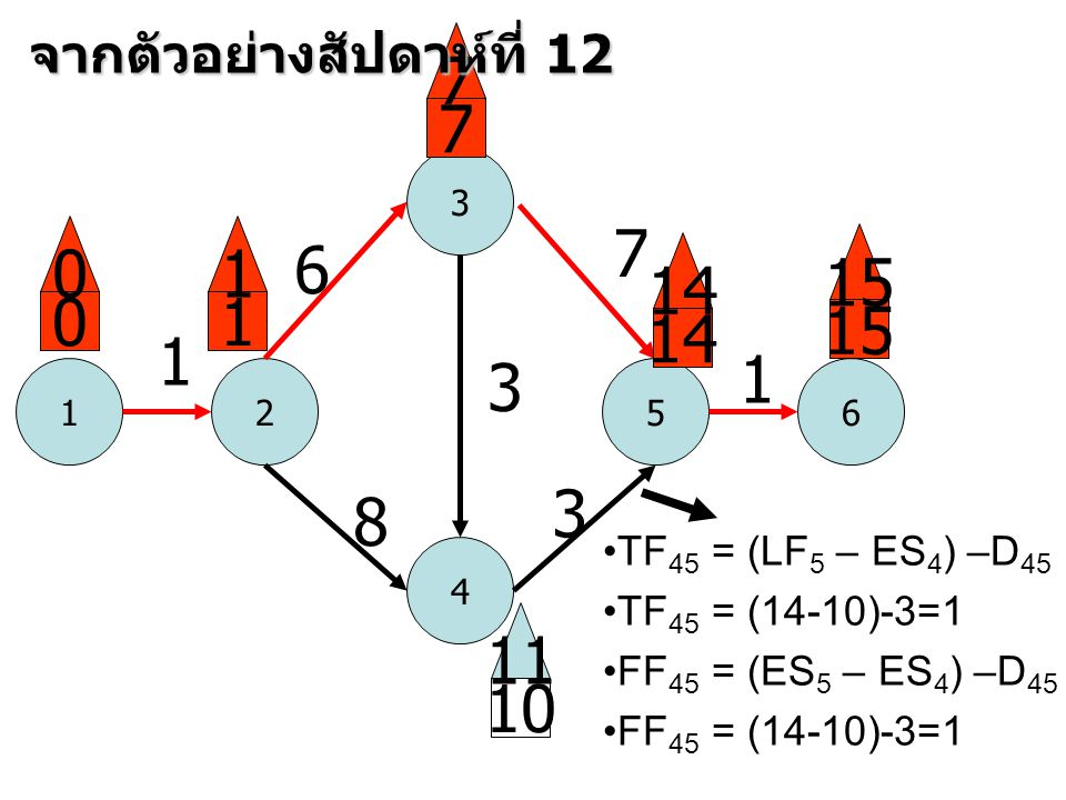 7 7 7 1 6 15 14 1 15 14 1 1 3 3 8 11 10 จากตัวอย่างสัปดาห์ที่ 12