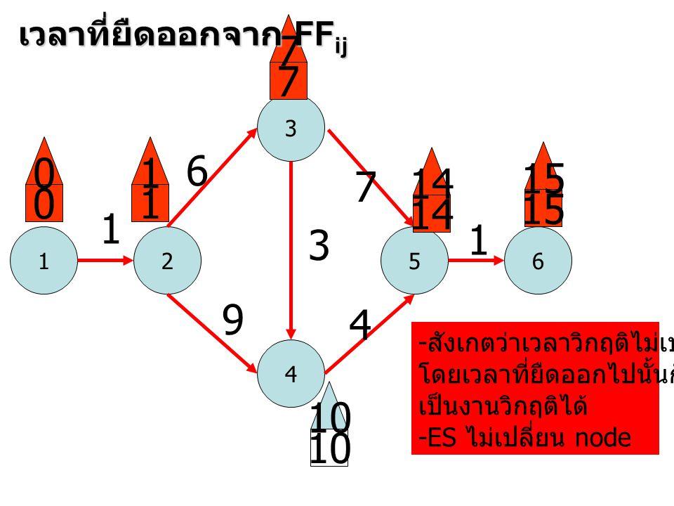 7 7 1 6 15 14 7 1 15 14 1 1 3 9 4 10 10 เวลาที่ยืดออกจาก FFij