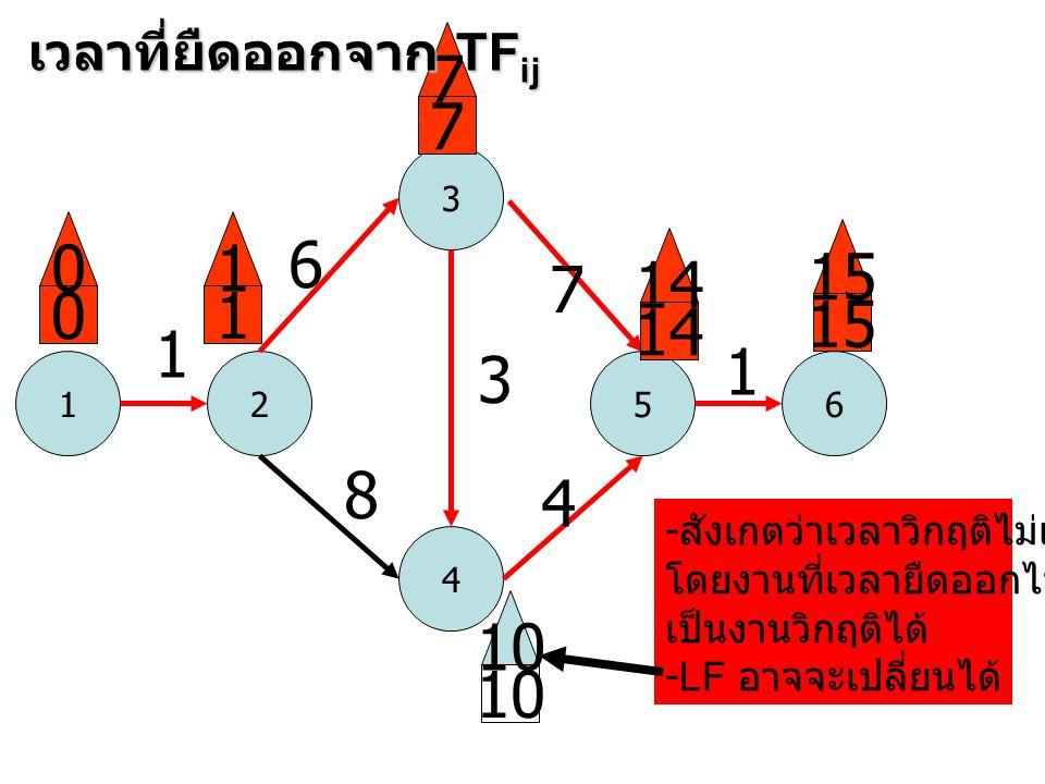 7 7 1 6 15 14 7 1 15 14 1 1 3 8 4 10 10 เวลาที่ยืดออกจาก TFij