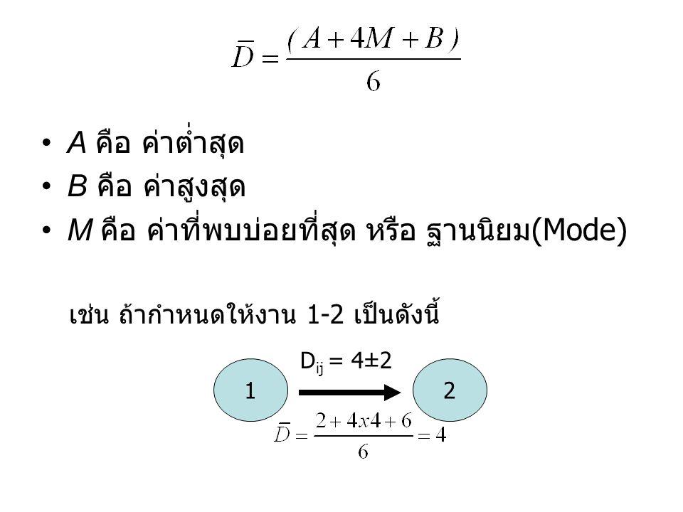 M คือ ค่าที่พบบ่อยที่สุด หรือ ฐานนิยม(Mode)