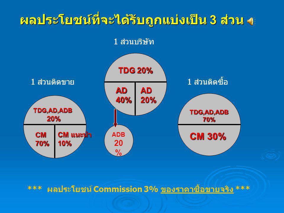 *** ผลประโยชน์ Commission 3% ของราคาซื้อขายจริง ***