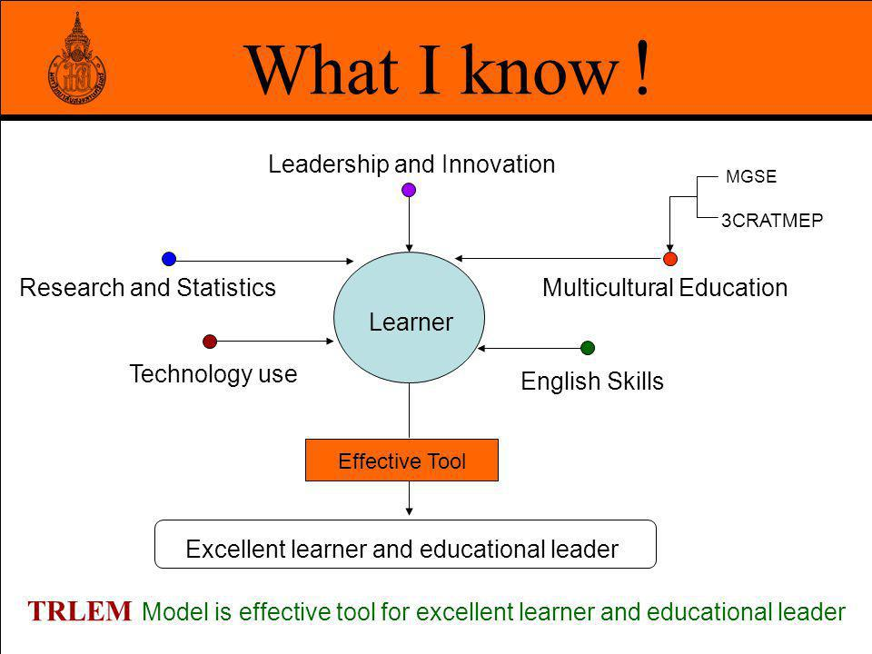 What I know ! Leadership and Innovation. MGSE. 3CRATMEP. Research and Statistics. Multicultural Education.