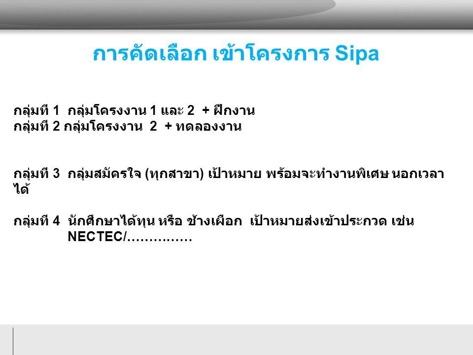 การคัดเลือก เข้าโครงการ Sipa