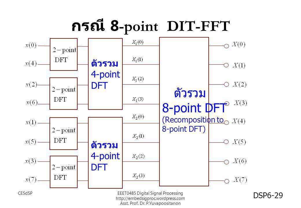 กรณี 8-point DIT-FFT ตัวรวม 8-point DFT ตัวรวม 4-point DFT ตัวรวม