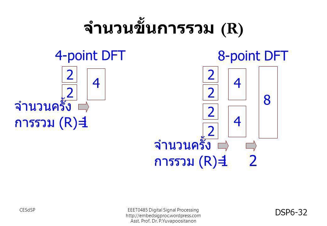 จำนวนขั้นการรวม (R) 1 1 2 4-point DFT 8-point DFT 2 2 4 4 2 2 8