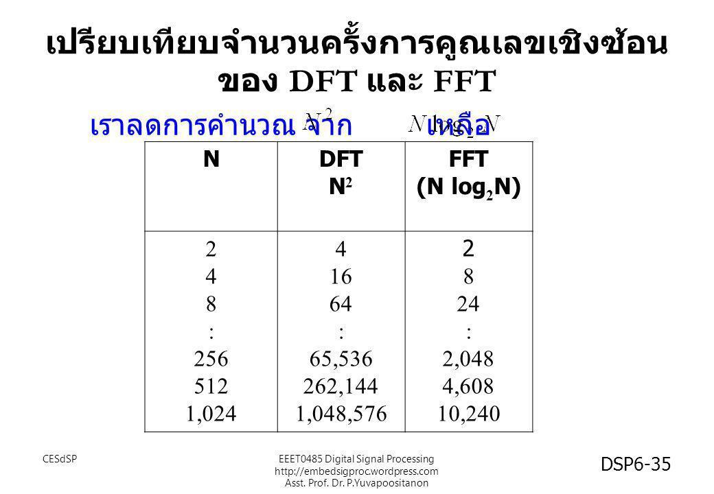 เปรียบเทียบจำนวนครั้งการคูณเลขเชิงซ้อน ของ DFT และ FFT
