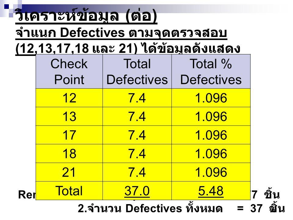วิเคราะห์ข้อมูล (ต่อ) จำแนก Defectives ตามจุดตรวจสอบ (12,13,17,18 และ 21) ได้ข้อมูลดังแสดง