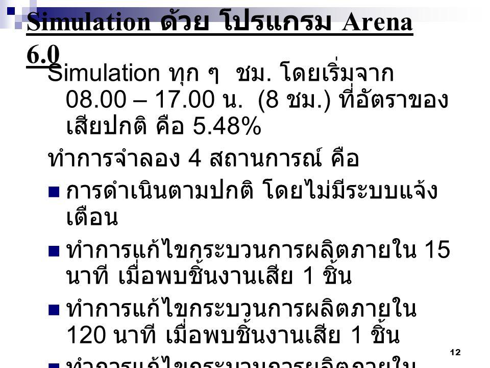 Simulation ด้วย โปรแกรม Arena 6.0
