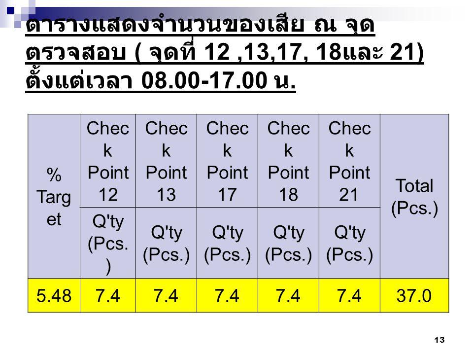 ตารางแสดงจำนวนของเสีย ณ จุดตรวจสอบ ( จุดที่ 12 ,13,17, 18และ 21) ตั้งแต่เวลา 08.00-17.00 น.