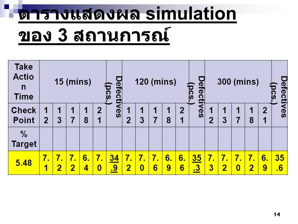 ตารางแสดงผล simulation ของ 3 สถานการณ์