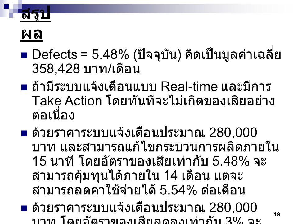 สรุปผล Defects = 5.48% (ปัจจุบัน) คิดเป็นมูลค่าเฉลี่ย 358,428 บาท/เดือน.