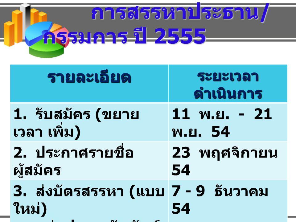 การสรรหาประธาน/กรรมการ ปี 2555