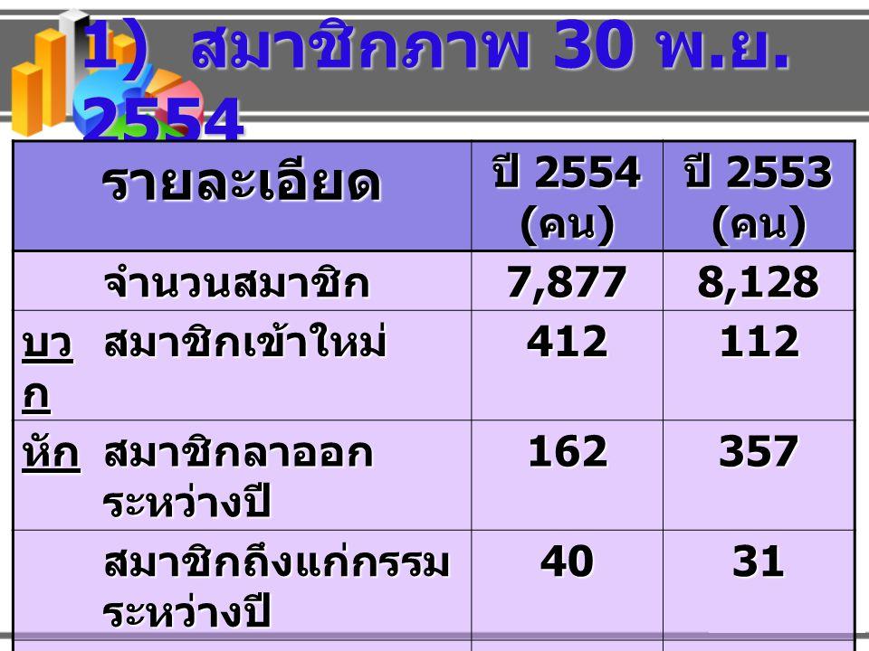 1) สมาชิกภาพ 30 พ.ย. 2554 รายละเอียด ปี 2554 (คน) ปี 2553 (คน)