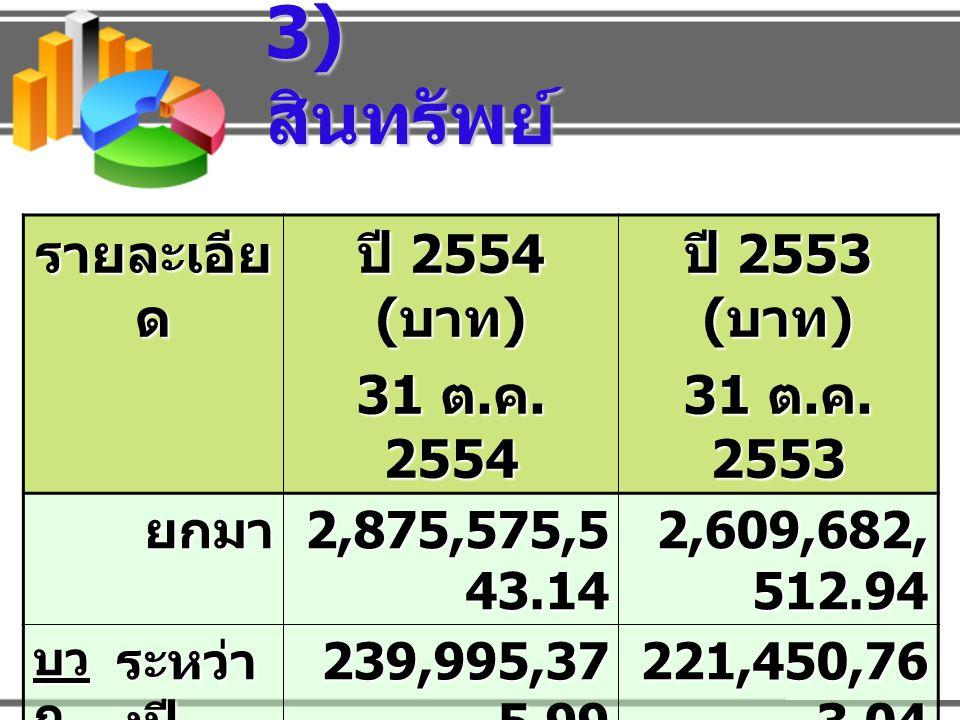 3) สินทรัพย์ รายละเอียด ปี 2554 (บาท) 31 ต.ค. 2554 ปี 2553 (บาท)