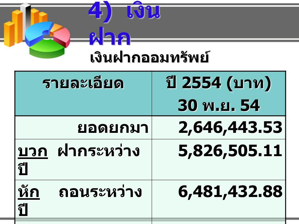 4) เงินฝาก รายละเอียด ปี 2554 (บาท) 30 พ.ย. 54 ยอดยกมา 2,646,443.53