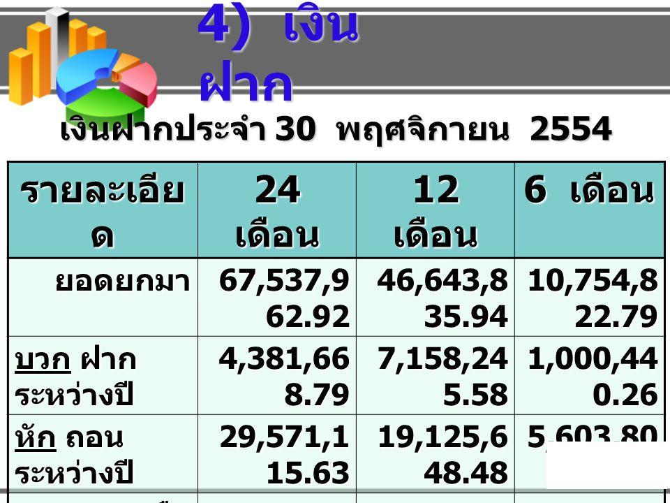 4) เงินฝาก รายละเอียด 24 เดือน 12 เดือน 6 เดือน