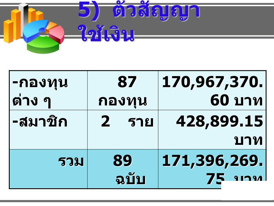 5) ตั๋วสัญญาใช้เงิน -กองทุนต่าง ๆ 87 กองทุน 170,967,370.60 บาท -สมาชิก