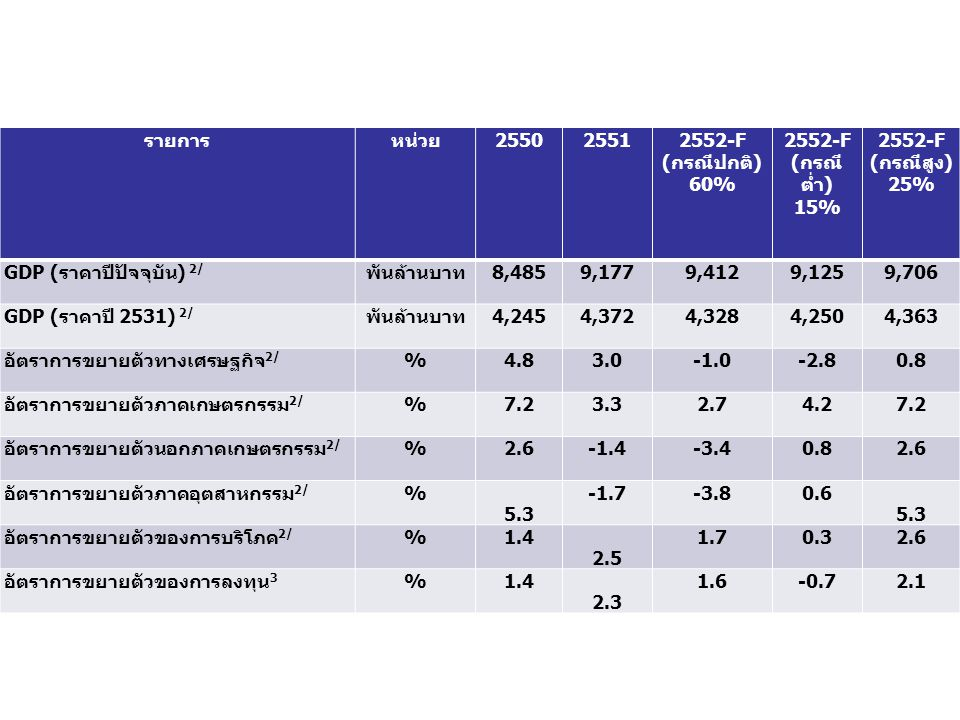 รายการ หน่วย. 2550. 2551. 2552-F. (กรณีปกติ) 60% (กรณีต่ำ) 15% (กรณีสูง) 25% GDP (ราคาปีปัจจุบัน) 2/