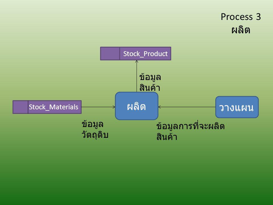 Process 3 ผลิต ผลิต วางแผน ข้อมูลสินค้า ข้อมูลวัตถุดิบ