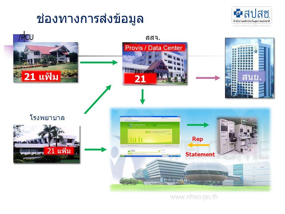 ช่องทางการส่งข้อมูล 21 แฟ้ม สนย. 21 แฟ้ม /PCU สสจ. โรงพยาบาล 21 แฟ้ม