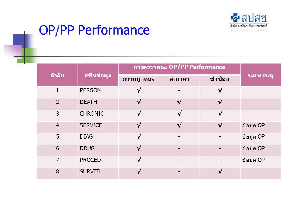 การตรวจสอบ OP/PP Performance
