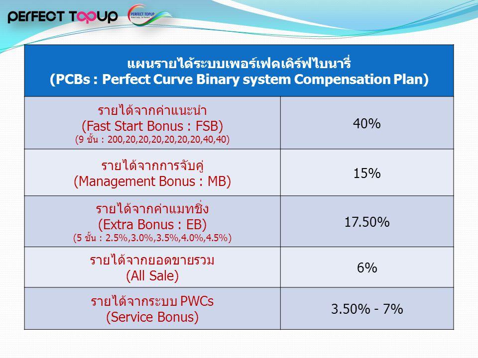รายได้จากการจับคู่ (Management Bonus : MB) 15%