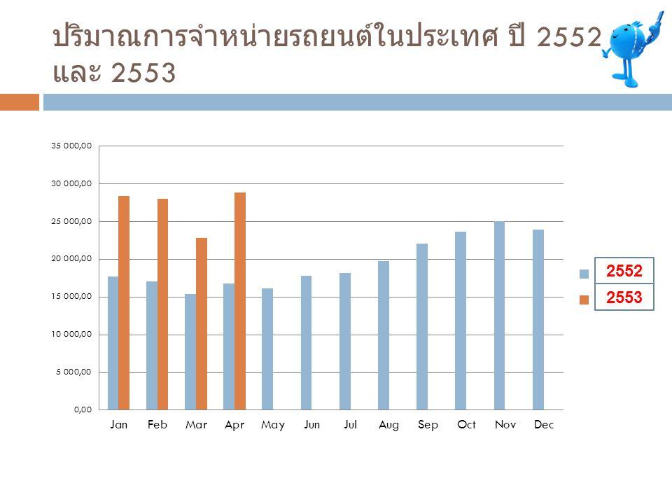 ปริมาณการจำหน่ายรถยนต์ในประเทศ ปี 2552 และ 2553