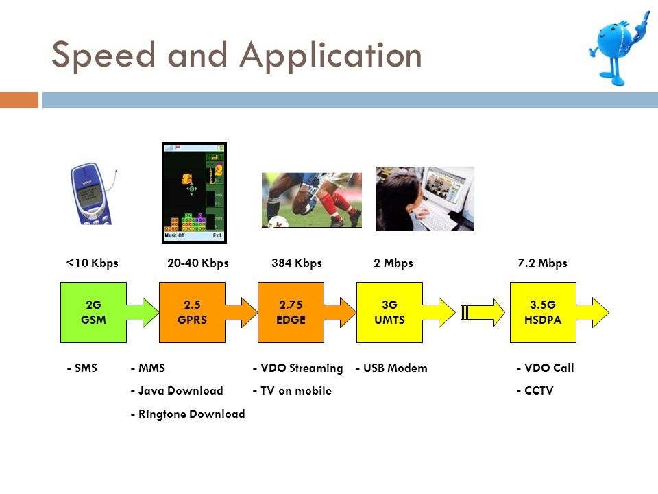 Speed and Application <10 Kbps 20-40 Kbps 384 Kbps 2 Mbps 7.2 Mbps