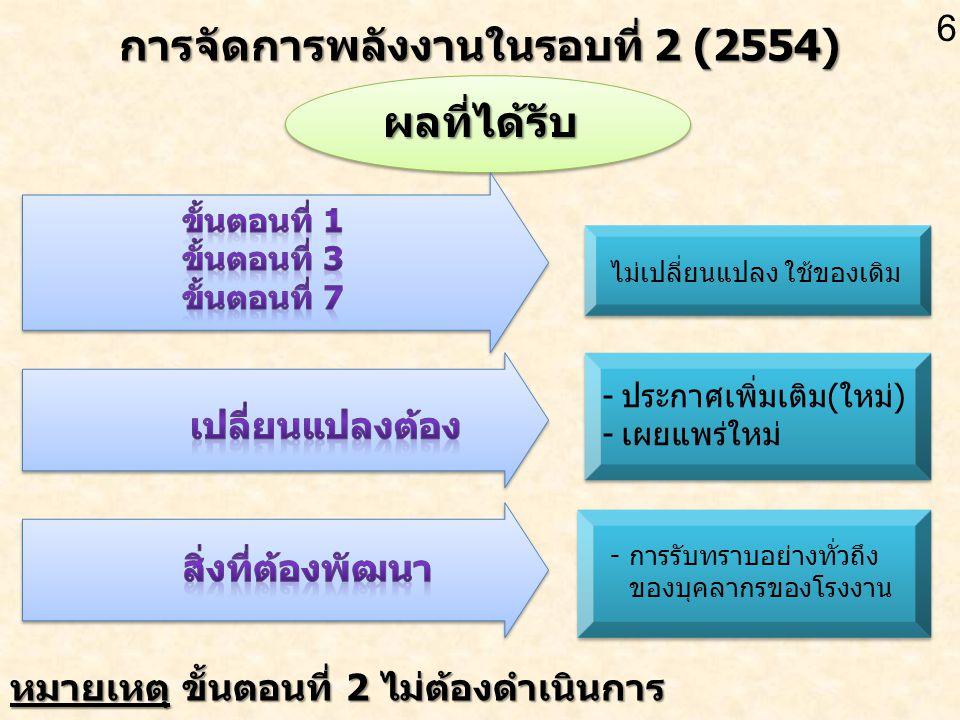 การจัดการพลังงานในรอบที่ 2 (2554)
