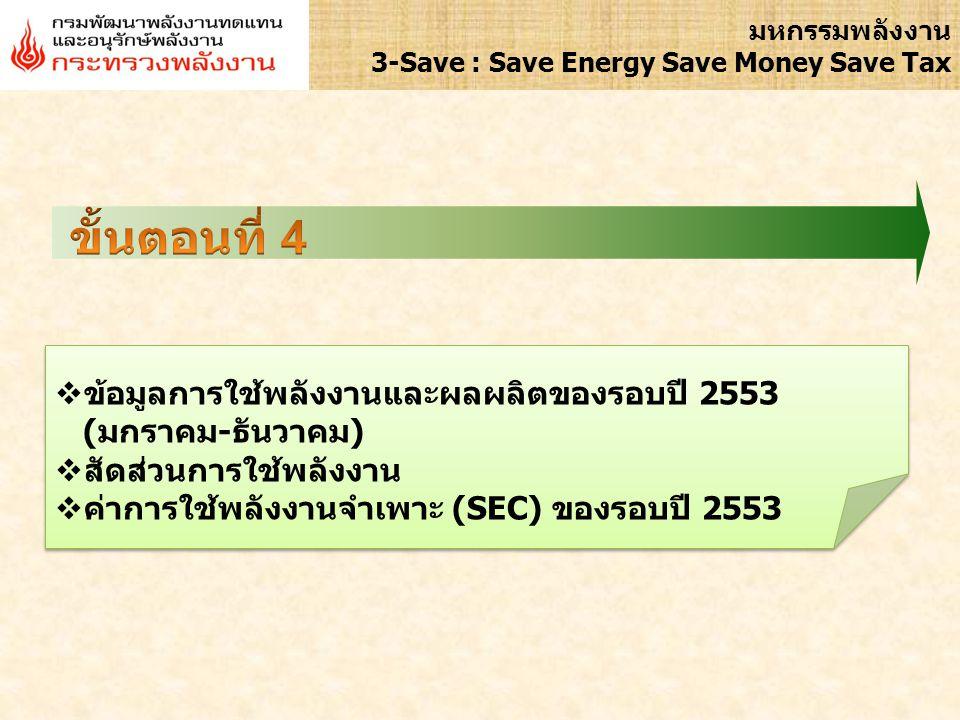 ขั้นตอนที่ 4 7 ข้อมูลการใช้พลังงานและผลผลิตของรอบปี 2553