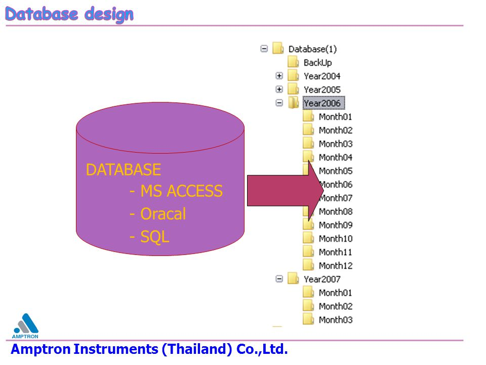 - MS ACCESS - Oracal - SQL Database design DATABASE