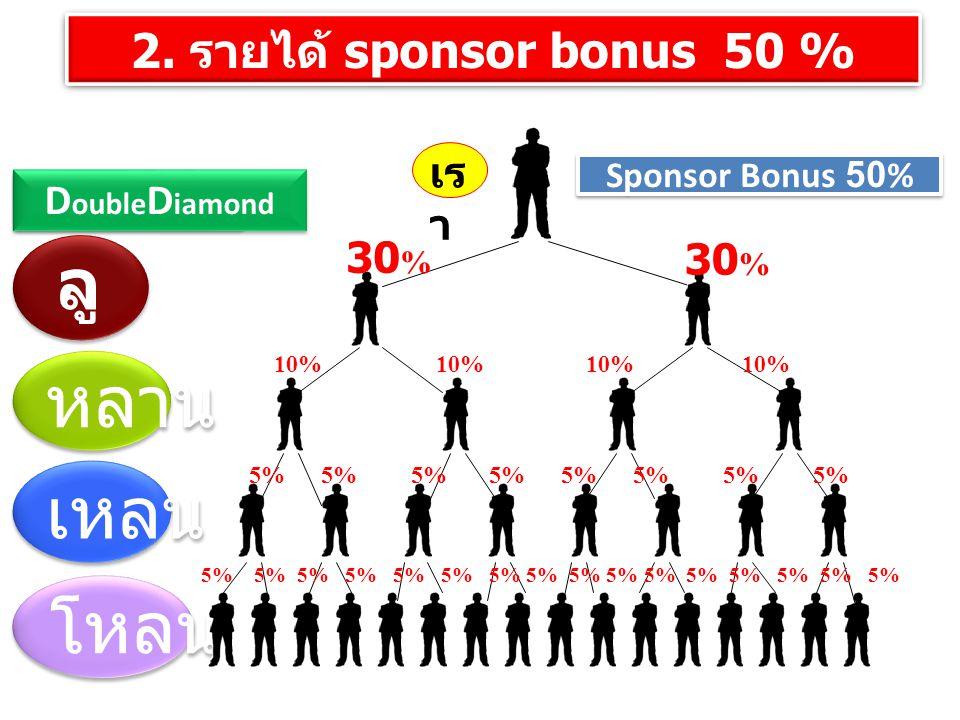 ลูก หลาน เหลน โหลน 2. รายได้ sponsor bonus 50 % เรา DoubleDiamond 30%