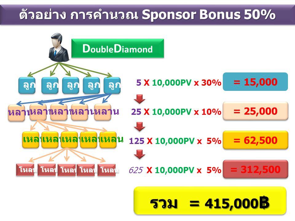 ตัวอย่าง การคำนวณ Sponsor Bonus 50%